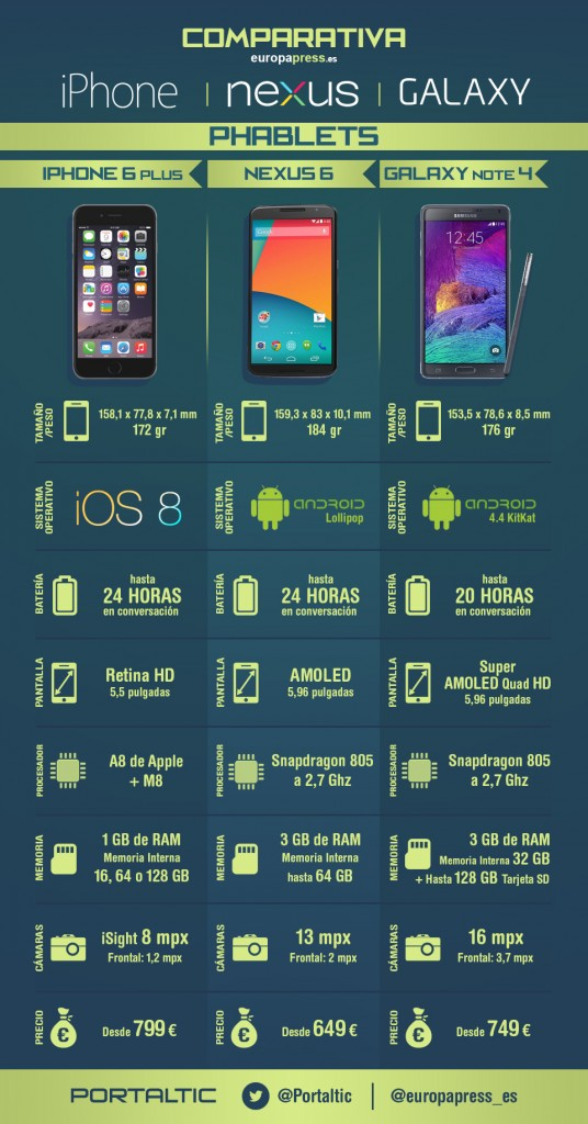 Infografía comparativa Phablets Iphone, nexus y Galaxy