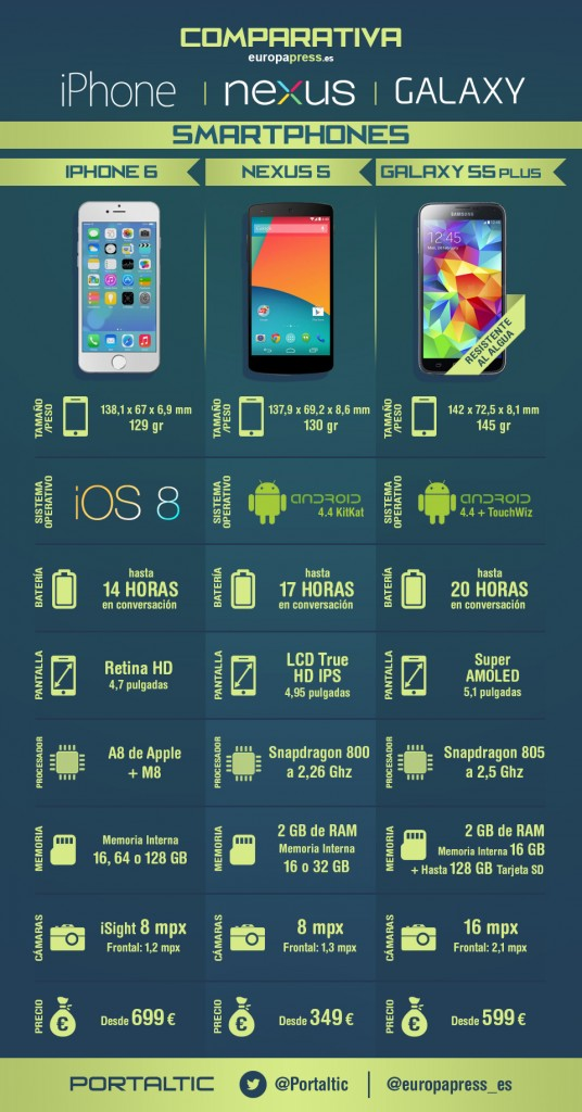 Infografía comparativa Smartphones Iphone, nexus y Galaxy